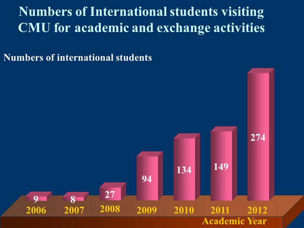 Numbers of international students visiting CMU for academic and exchange activities