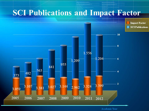 Number of SCI Publications