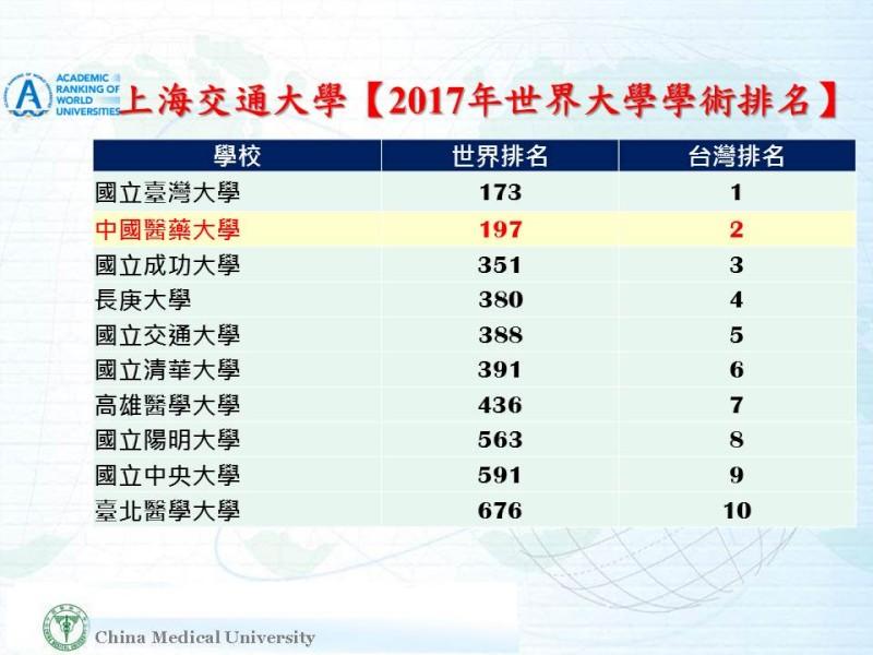 News, China Medical University, Taiwan
