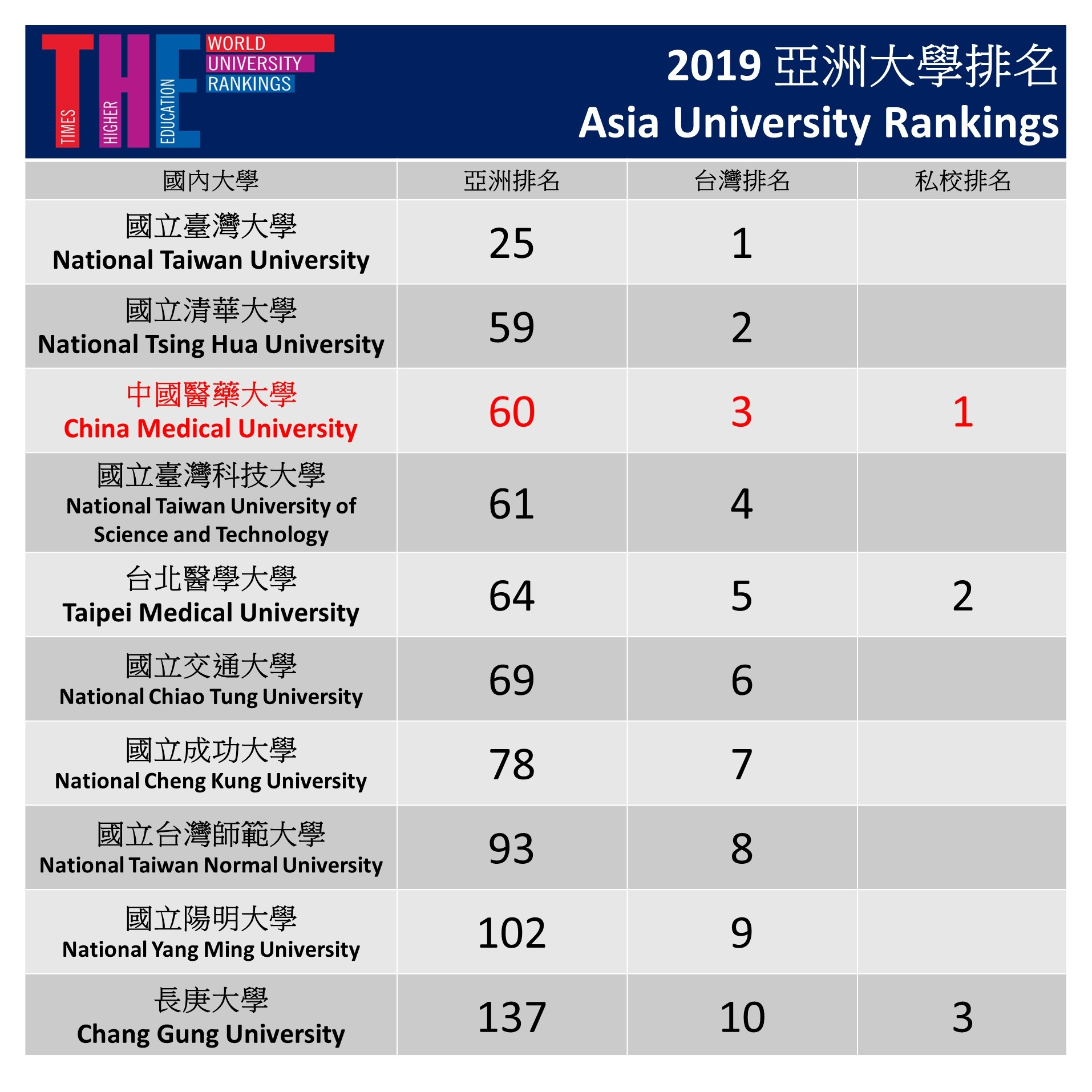 THE Asia University Rankings 2019
