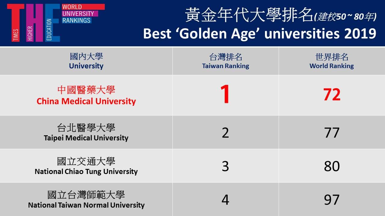 "THE ""Best 'Golden Age' Universities 2019"" Rankings"