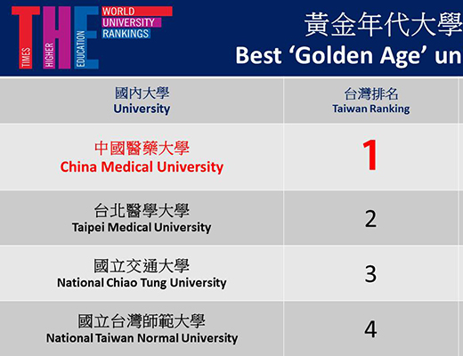 """「China Medical University Ranked the 1st in Taiwan in the """"Best 'Golden Age' Universities 2019"""" by the Times Higher Education」新聞封面圖"""