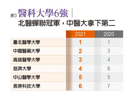 Top 6 medical universities in Taiwan